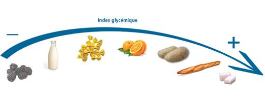 Quelques exemples d'aliments classés selon leur IG ou indice glycémique dans les livres du bien-être