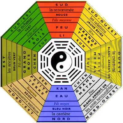 Pa kua ou bagua apprenez utiliser cet outil pratique du feng shui - Feng shui gratuit maison ...